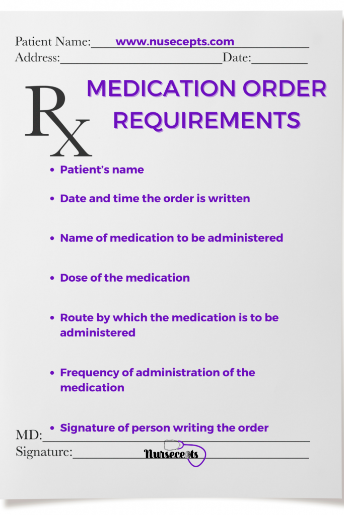 Medication Order Requirements data-pin-Title=